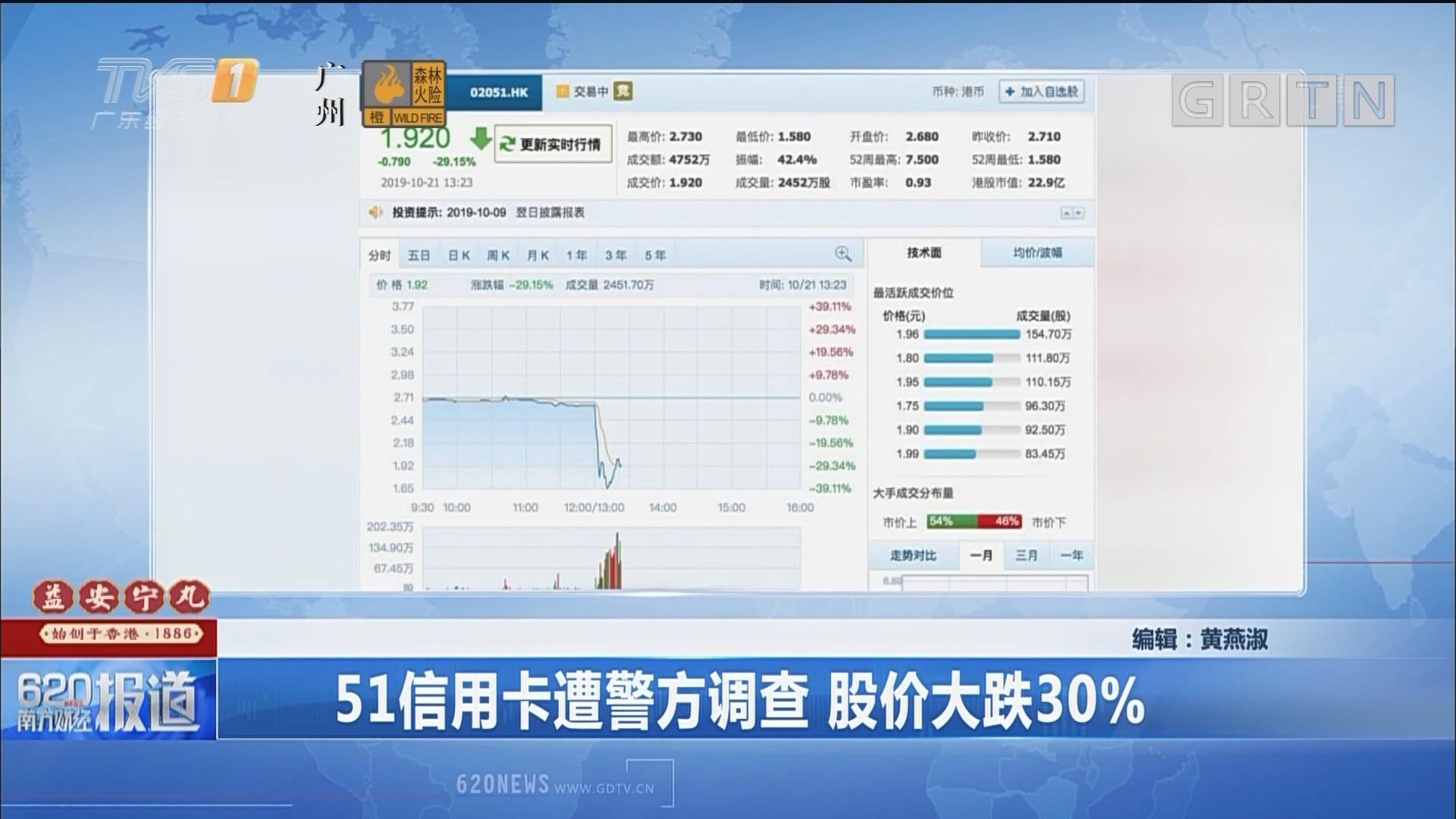 51信用卡遭警方调查 股价大跌30%