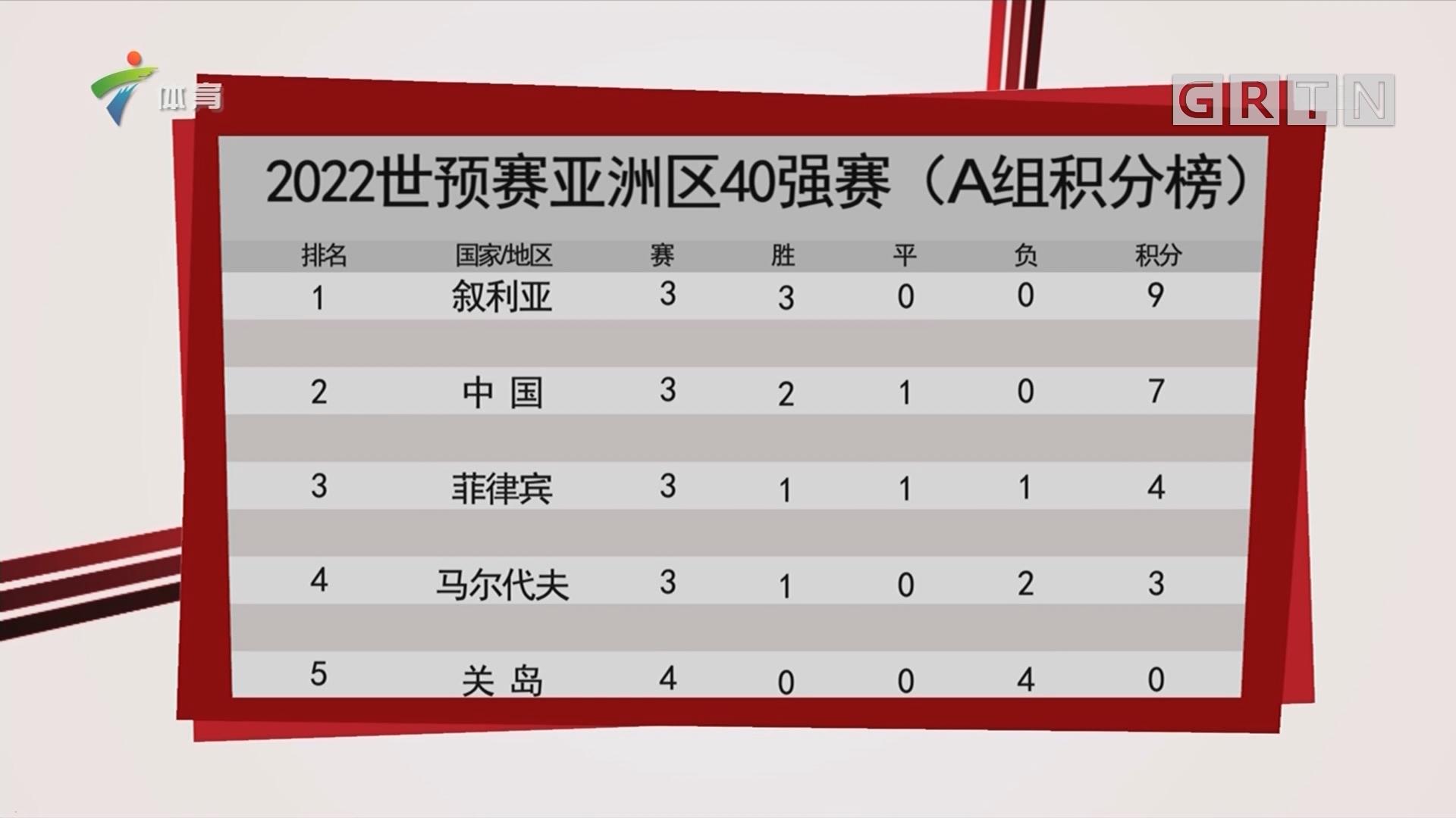 2022世预赛亚洲区40强赛(A组积分榜)