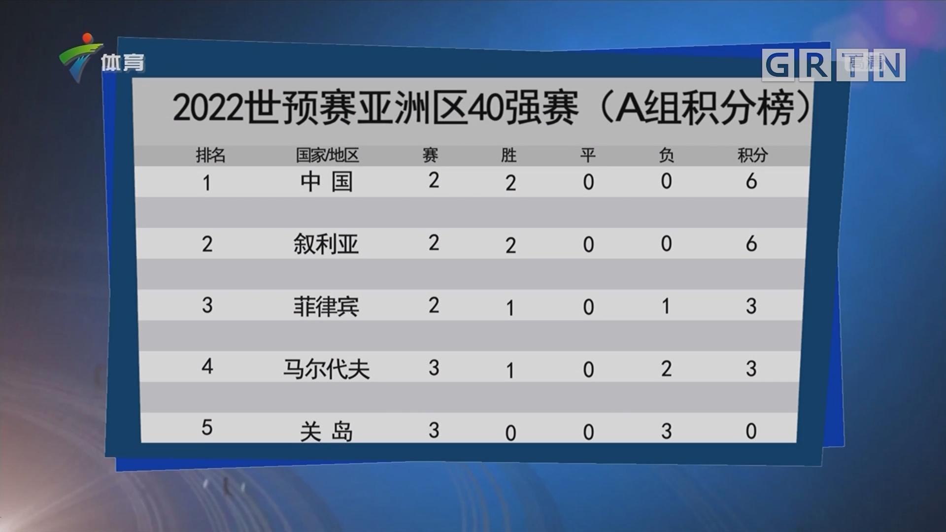 2022年世预赛亚洲区40强赛(A组积分榜)