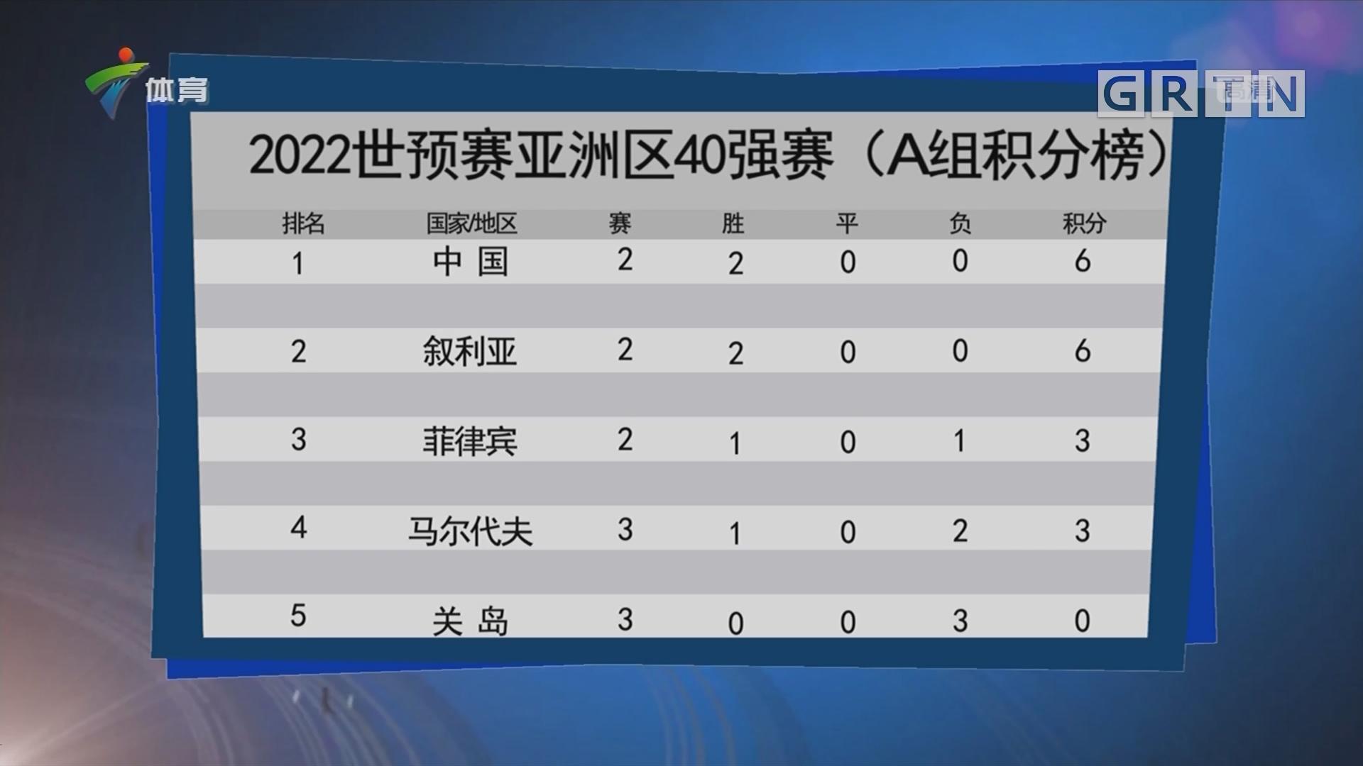 2022世預賽亞洲區40強賽(A組積分榜)