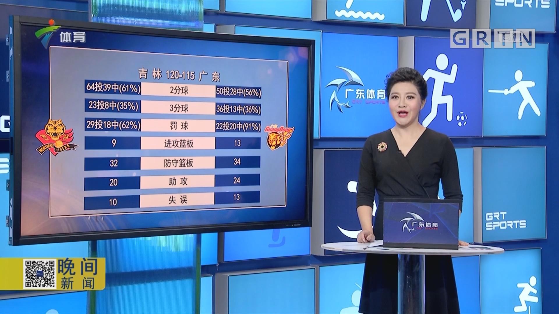 九台农商银行对阵广东东莞银行全场技术统计