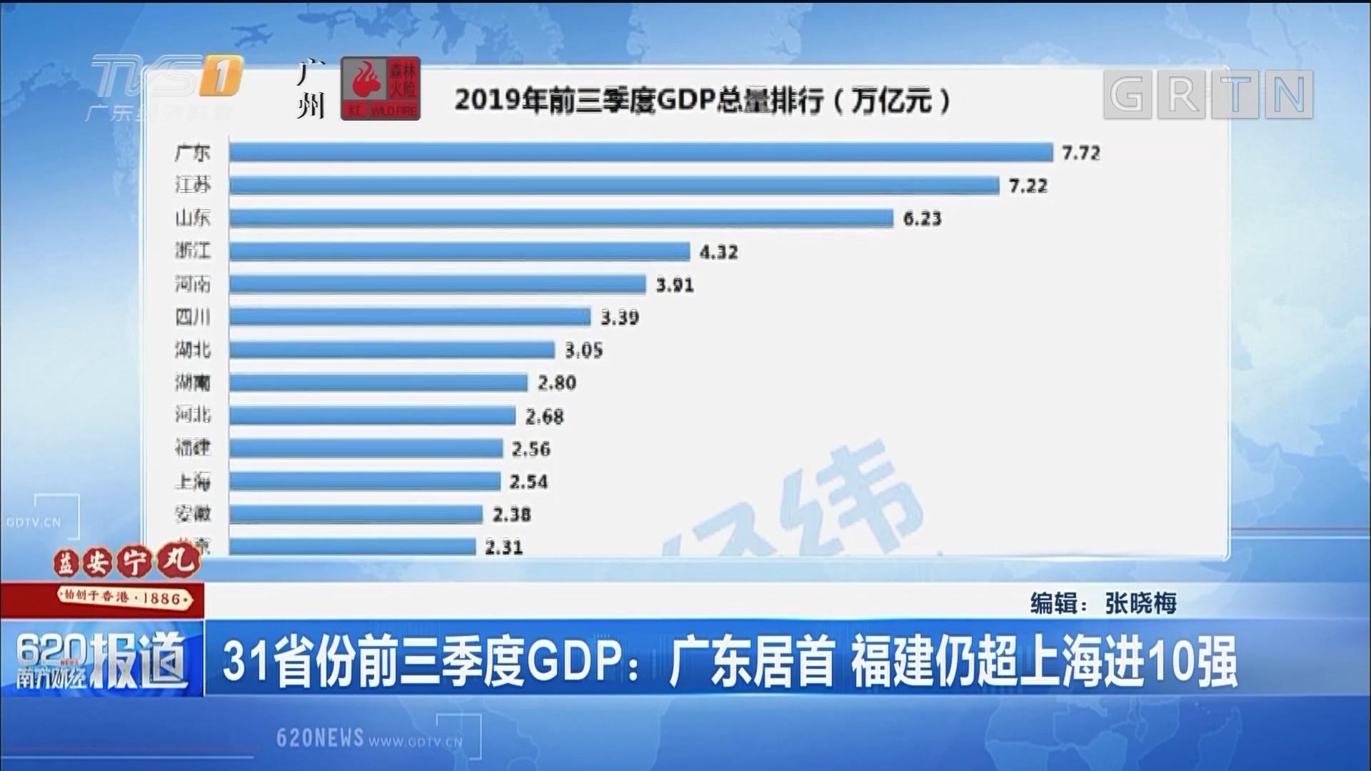31省份前三季度GDP:廣東居首 福建仍超上海進10強