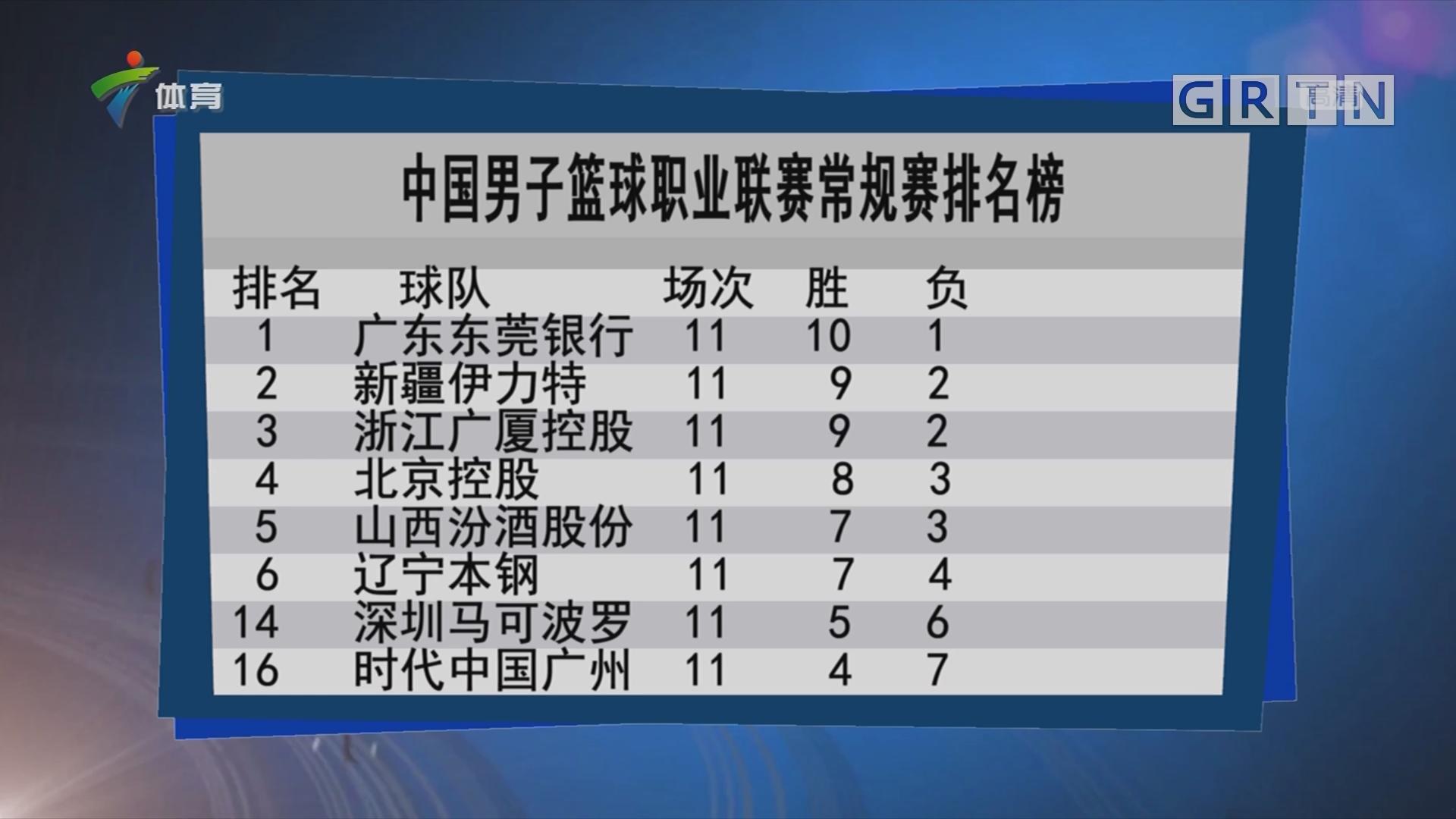 中国男子篮球职业联赛常规赛排名榜