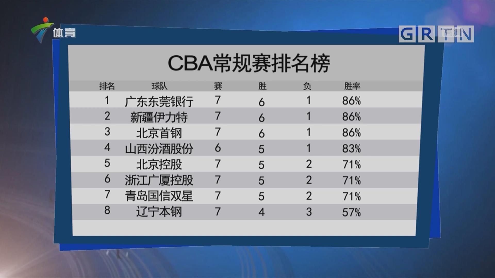CBA常规赛排名榜