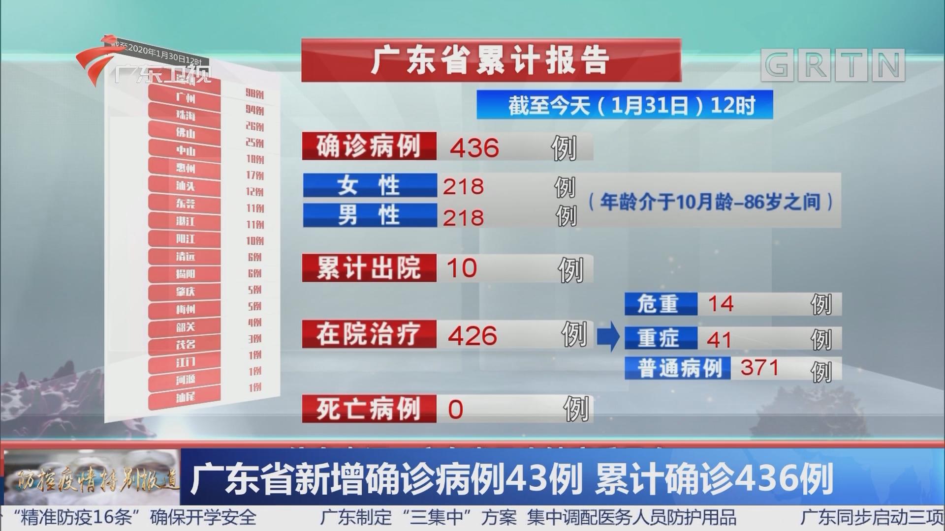 广东省新增确诊病例43例 累计确诊436例