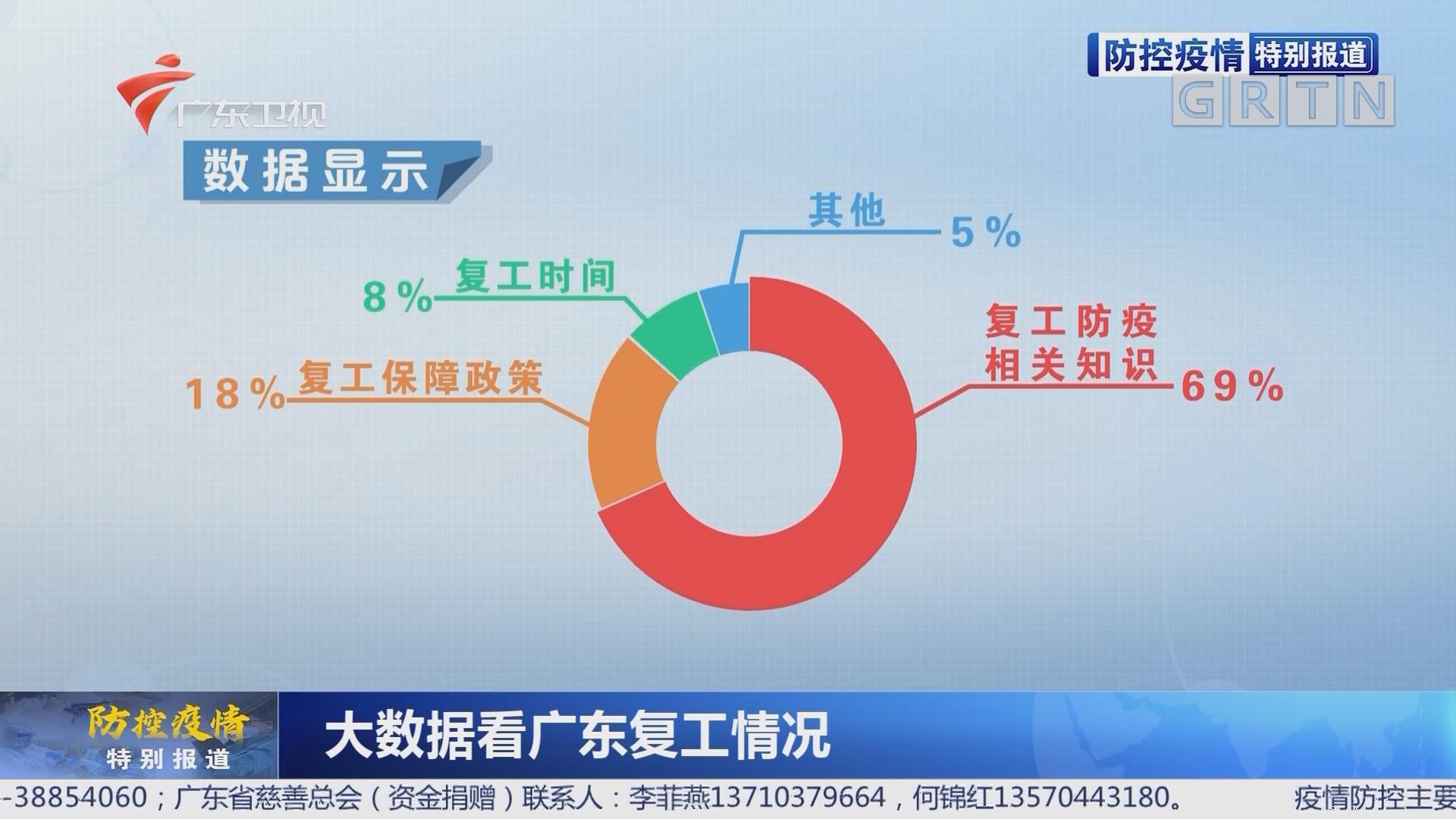 大数据看广东复工情况