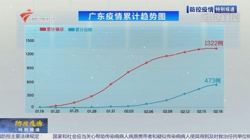 广东新增确诊病例6例 累计1322例