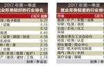 第一季度中国就业市场报告 互联网电子商务就业最景气