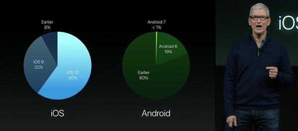 iOS 10更新率破60%!库克肆意嘲讽安卓7.0