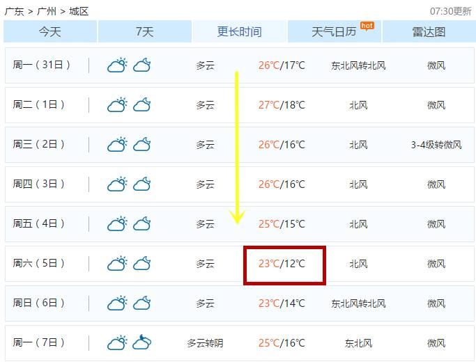 广州下月初最低只有12℃!你的秋裤准备好了吗