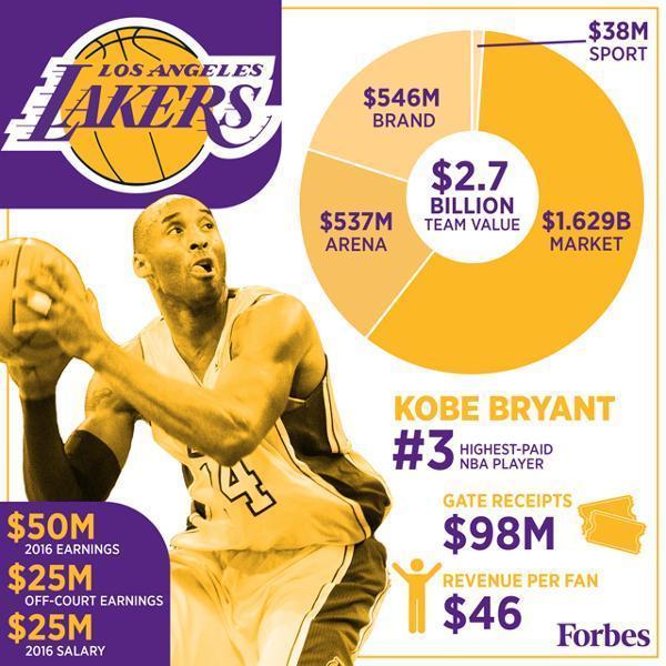 落魄湖人品牌价值仍列NBA第1 全球第3压皇马巴萨