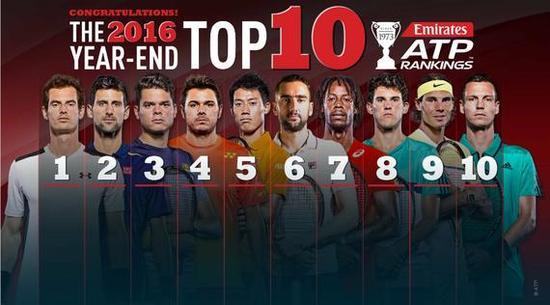 ATP年终排名:TOP10来自十国 西班牙9人列TOP50