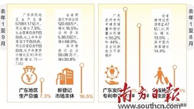 广东蓝皮书:去年广东经济发展总体态势优于全国