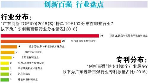 广东创新百强 九成在制造业