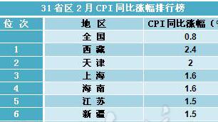 31省区2月CPI涨幅排行出炉 年内首现多地负增长