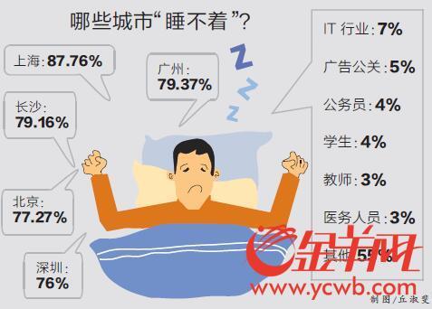 超八成网友深受失眠困扰 上海广州网友失眠比率最高
