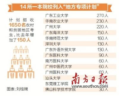 广东14所一本院校招收1650名农村和贫困地区考生