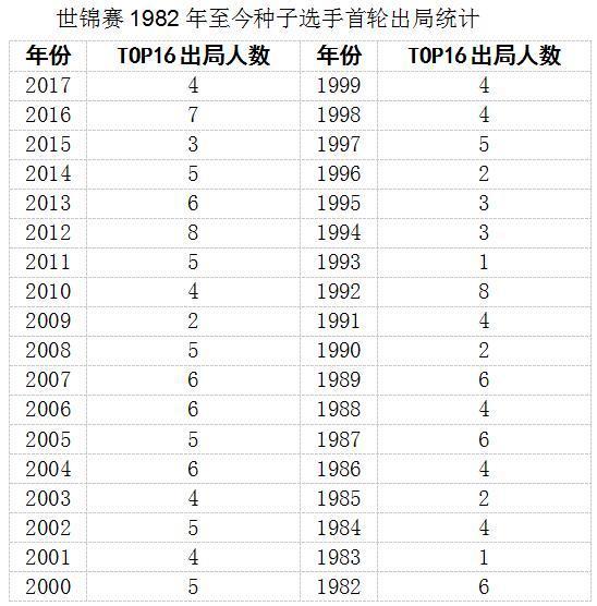 世锦赛首轮:种子捍卫尊严 中国选手历史最佳