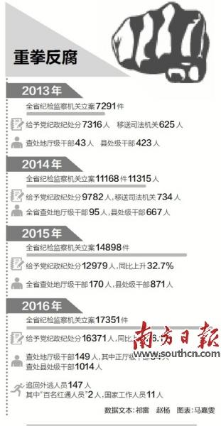 高压反腐不松气 十八大以来广东查处厅级以上干部470人