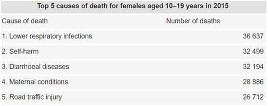 世界卫生组织:全球每天超3000名青少年死亡