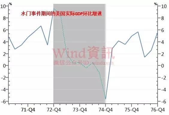 """""""水门事件""""后美股大跌50% 这次凭什么不一样?"""