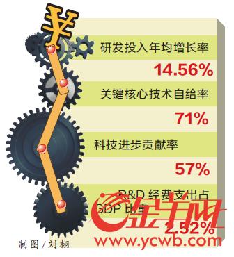 19857家!广东省高新技术企业数量居全国之首