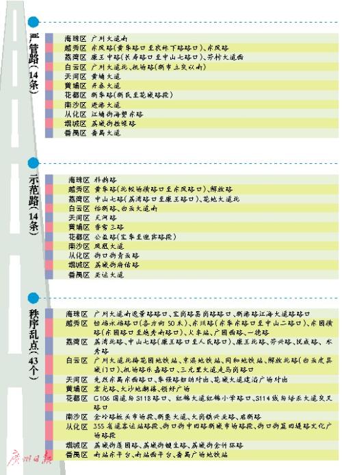 """道路大整改 哪条惠你家?广州将集中打造14条""""严管路"""""""