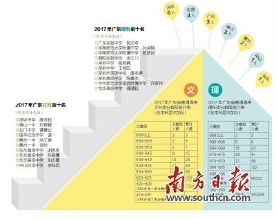"""广东今年7地市高考""""冒尖"""" 区域差距继续缩小"""