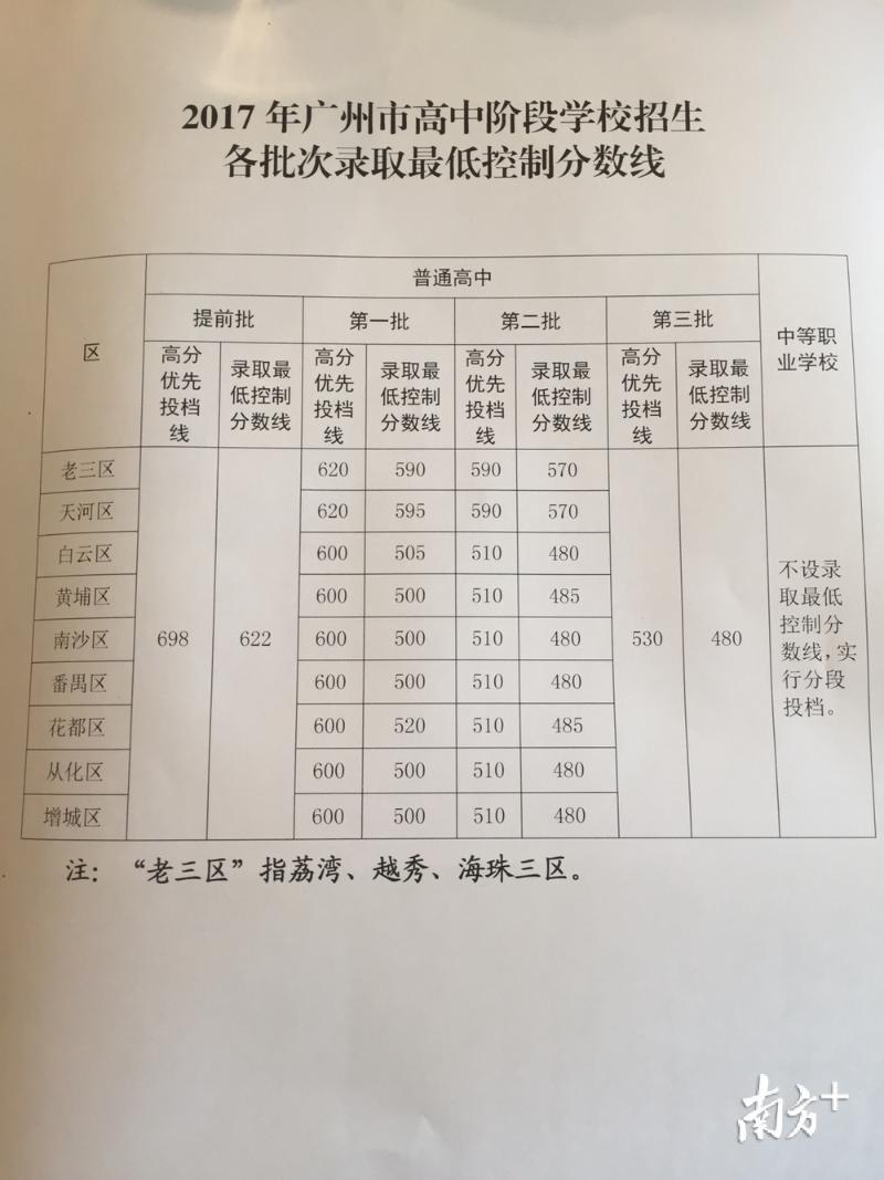 2017广州中考录取分数线公布!中午12点可查中考成绩