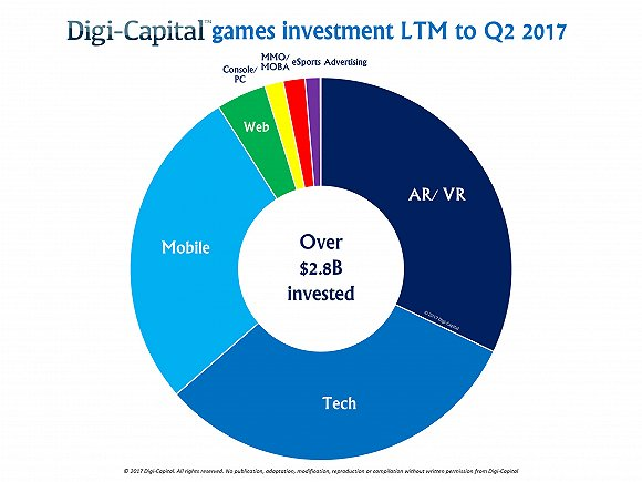 今年游戏业收入将达1500亿 手游占三分之一