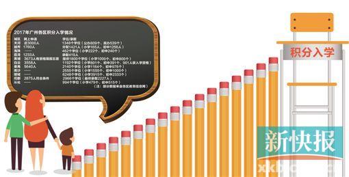 广州11区积分入学共提供逾2万学位 挤进第一批有讲究