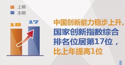 中国国家创新指数升至世界第17位