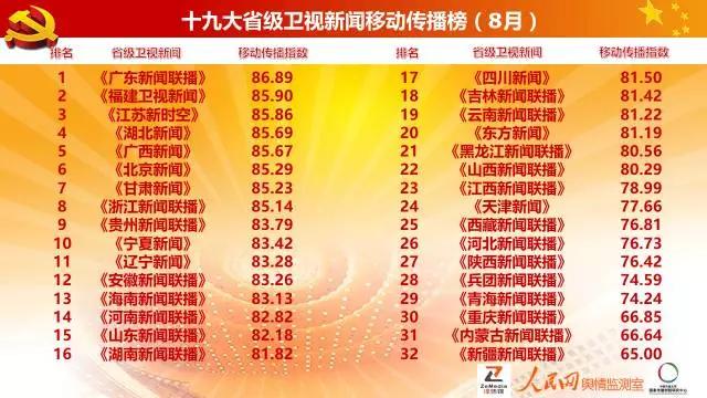 重磅|十九大省级卫视新闻移动传播榜(8月):广东福建江苏湖北居四强