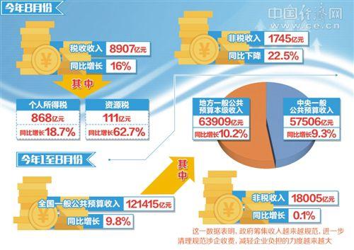 8月全国财政收入增长7.2% 经济向好带动平稳增长