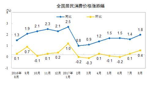 9月份CPI今日公布 涨幅或连续8个月低于2%
