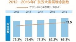 党的十八大以来 广东五大发展理念综合指数提升13.0个百分点