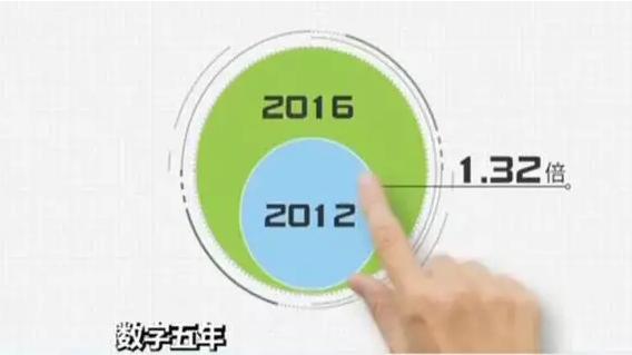 骄傲!五年间,中国在这些方面的贡献排名世界前列!