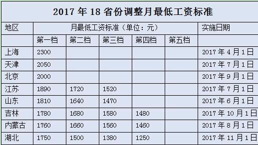 今年18省上调最低工资标准 京津沪突破2000元