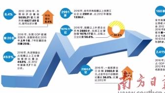 过去五年东莞经济总量年均增长8.4%
