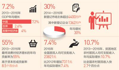 中国经济一枝独秀 对世界经济增长贡献率稳居第一位