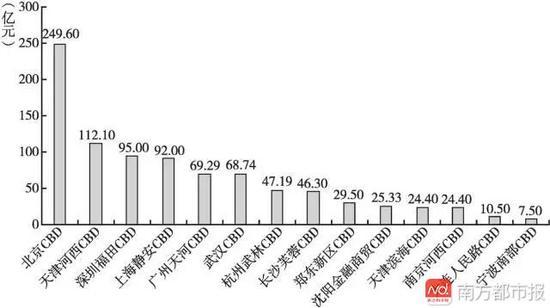 天河区经济总量在全国排名_广州天河区