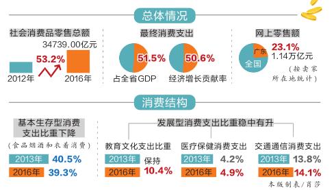 省统计局:广东每百户城镇居民拥有私家车34.65台