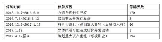 乐视网2年停牌14个月 下调影业估值或因孙贾博弈