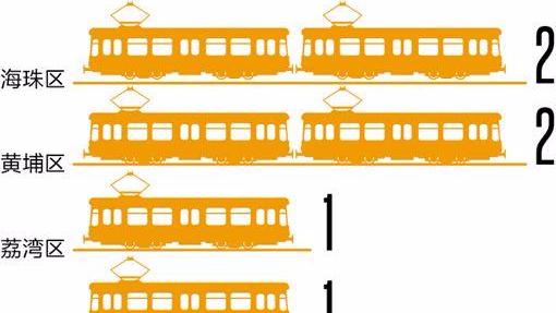 """广州""""十三五""""规划布局有轨电车 推进11条线路建设"""