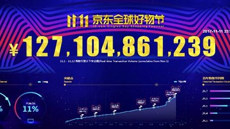 双11成交额再创历年新高 广东依然是网购消费No1