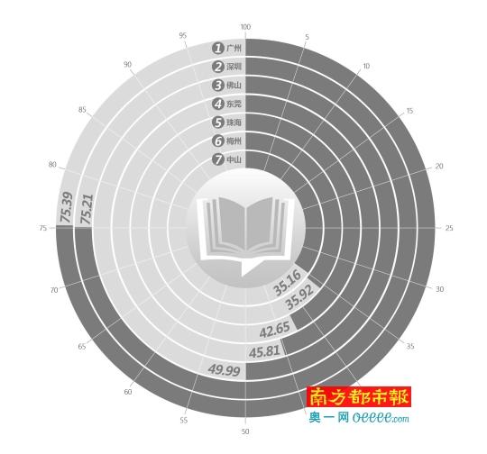 广深全民阅读发展水平领跑全省 梅州读书氛围浓厚