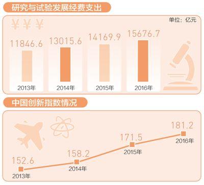 中国研发投入创新高 研发强度超欧盟15国平均水平