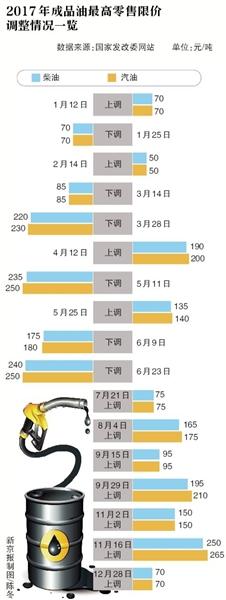 汽油全年涨435元/吨!成品油今年11涨6跌8搁浅