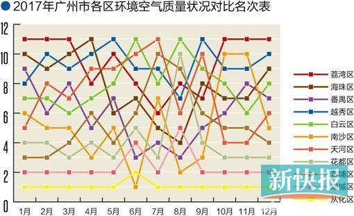2017年广州各区空气质量排名出炉 从化区再夺桂冠