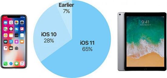 iOS 11系统占比现在仅为65%:就是不升级